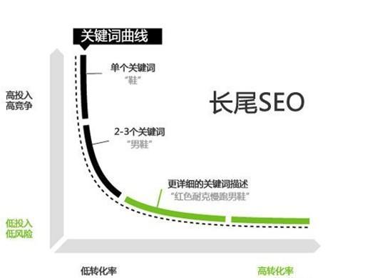 长尾seo,关键词曲线
