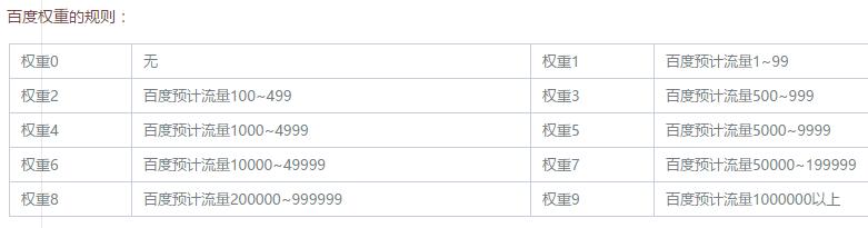 百度权重数值表