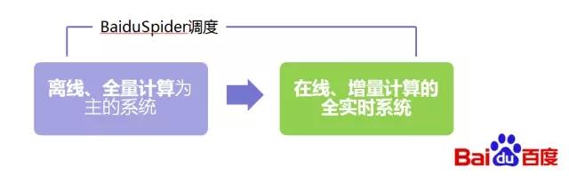 Baidu Spider3.0