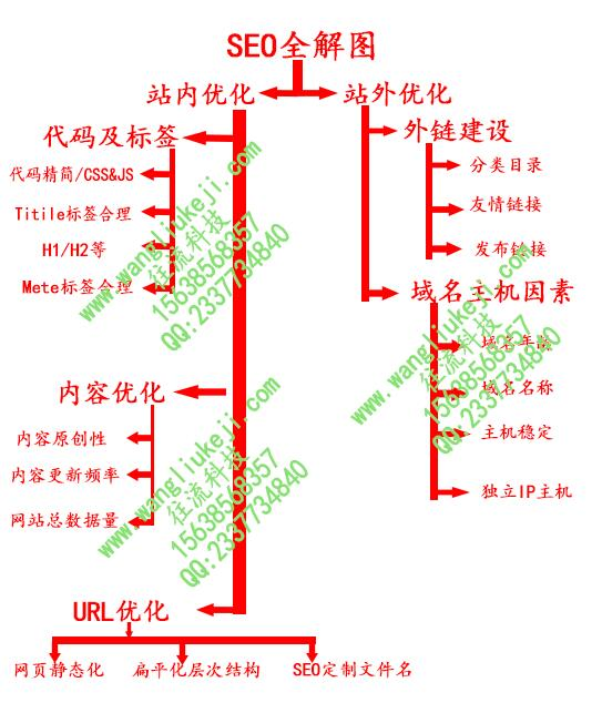 郑州网站优化-郑州SEO